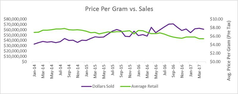Gram of weed price in Colorado after legalisation