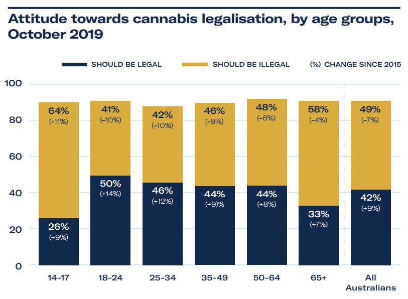 The shifting attitudes of Australian towards cannabis legalisation