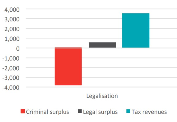 A snippet of the benefits QLD could realise from legalising cannabis billions