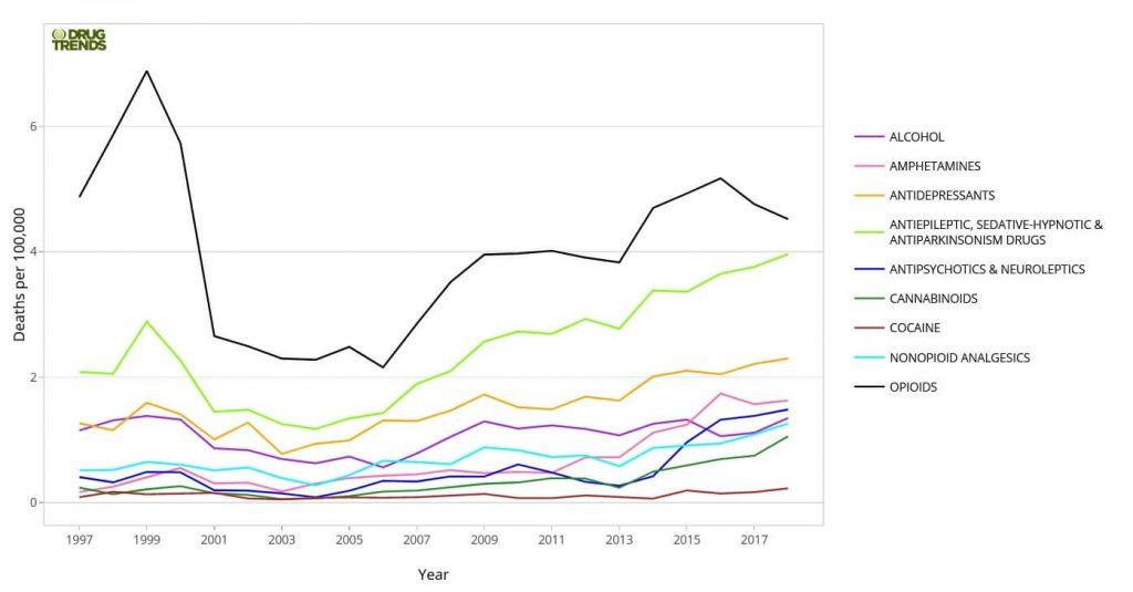Drug induced deaths trendline to 2018 in Australia