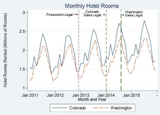 Spike in hotel rooms from cannabis tourism