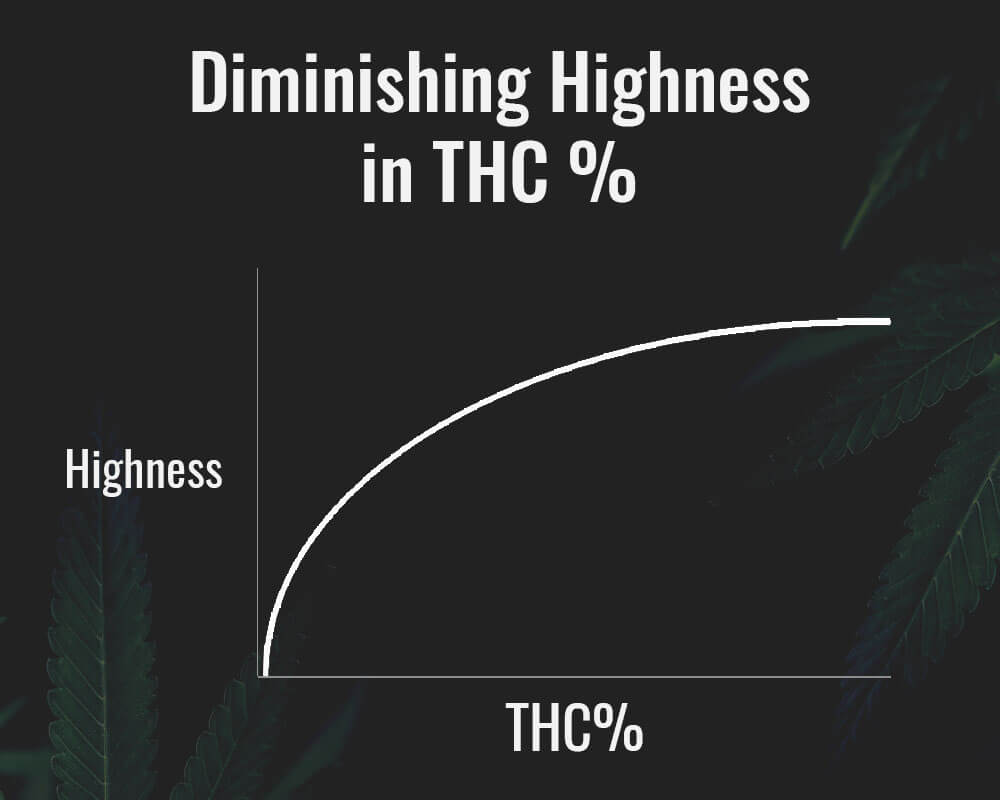 Level of highness diminishes with higher THC levels