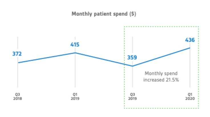 Monthly cost of medicinal cannabis in Australia