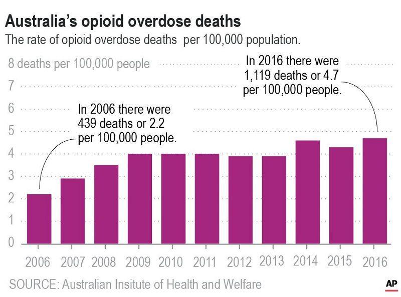 Opioids are a major cause of drug overdoses in AUstralia
