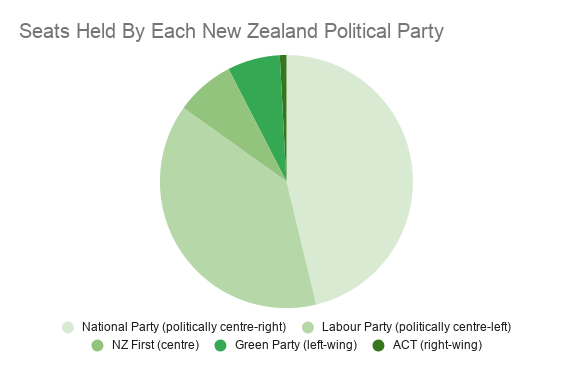 Seats Held By Each New Zealand Political Party 1