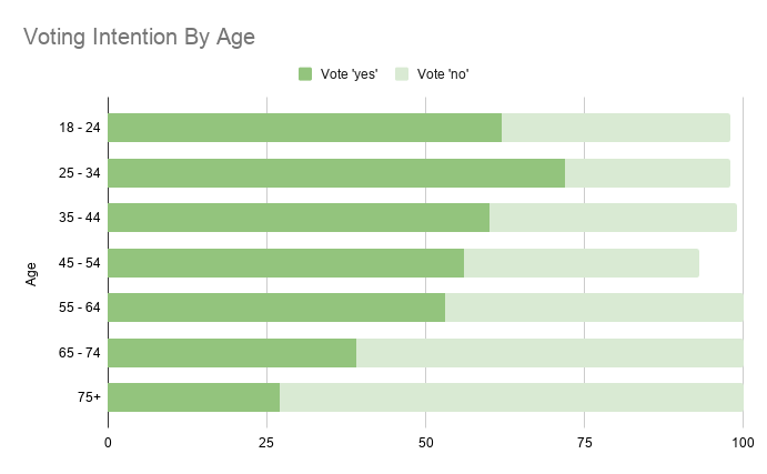 Voting Intention By Age 1
