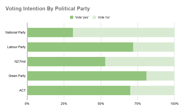 Voting Intention By Political Party 1