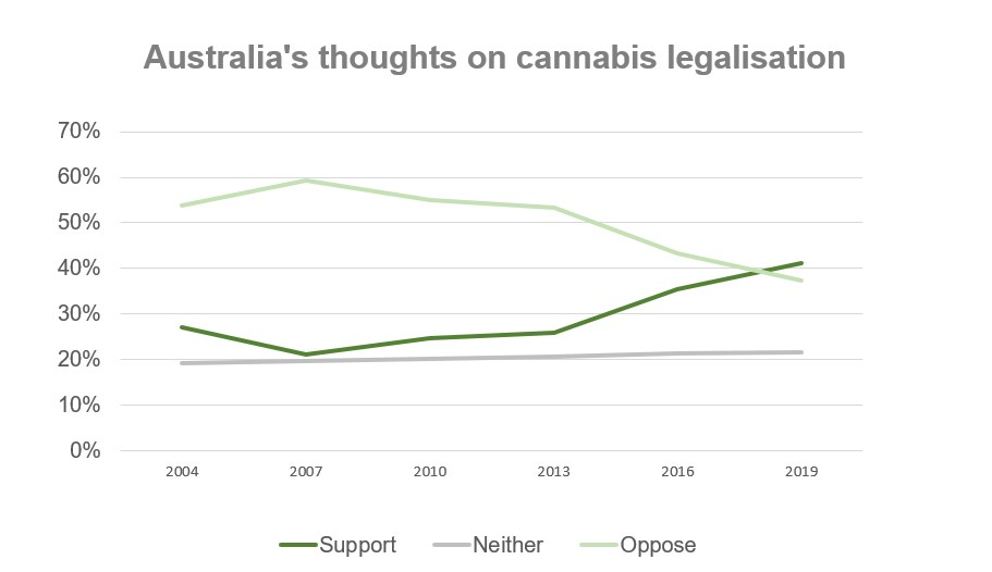 Australias growing support on cannabis legalisation graph