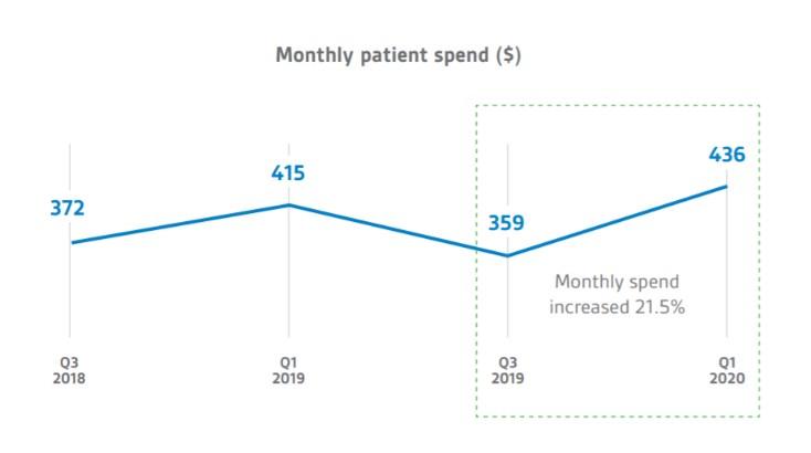 Average cost of medicinal cannabis in Australia