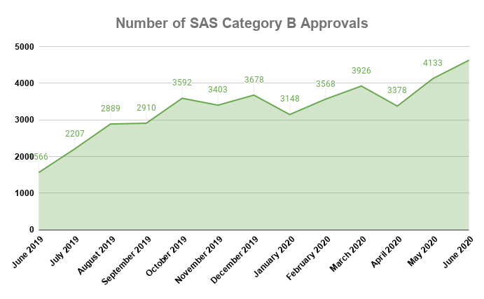 Number of SAS Category B Approvals