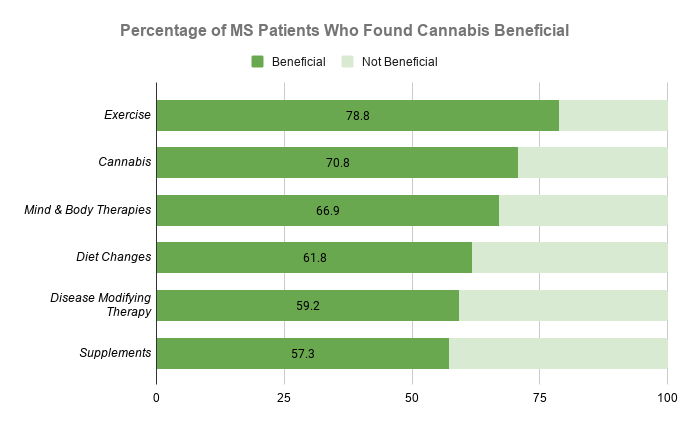 Percentage of MS Patients Who Found Cannabis Beneficial