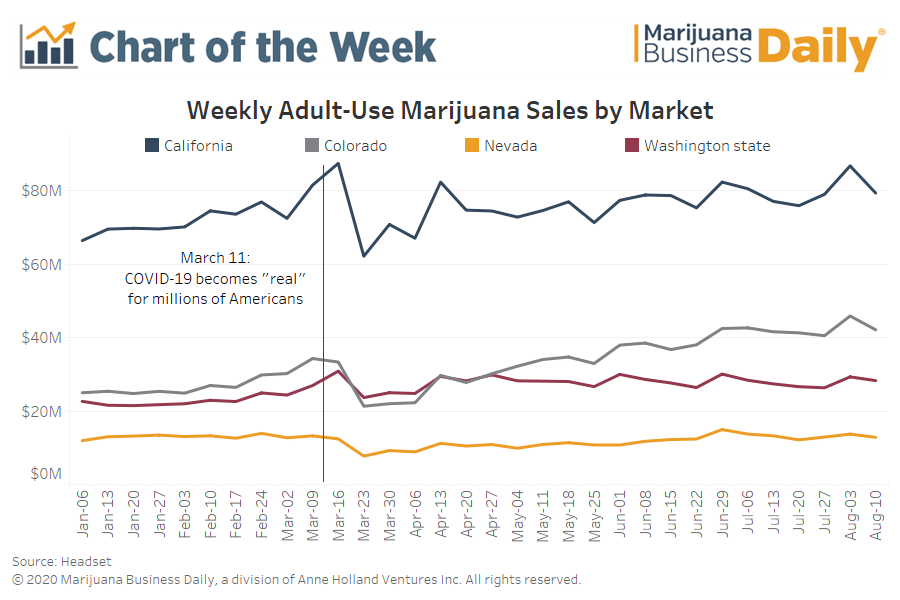 2020 weekly cannabis sales in the US 2