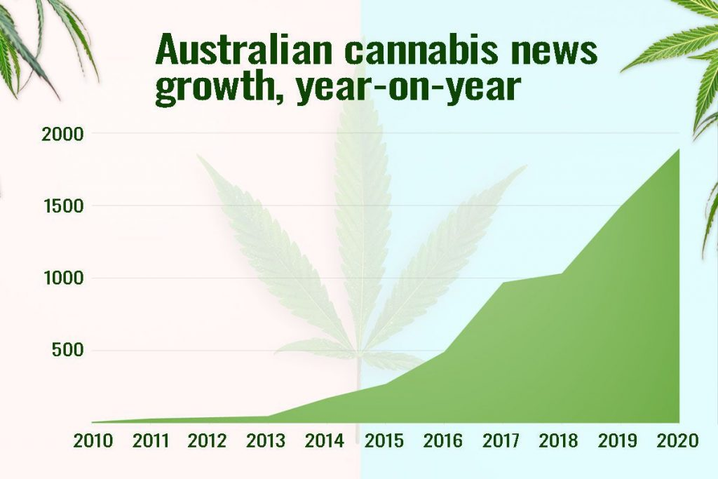 Cannabis news story growth Australia