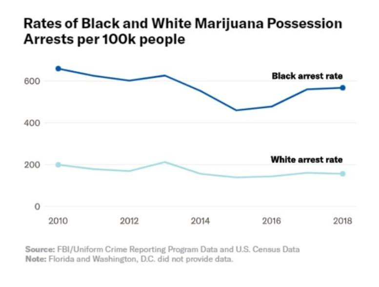 Cannabis crime rates in the US