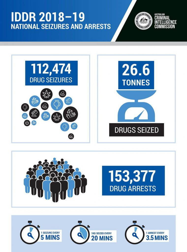 National drug seizures and arrests in Australia