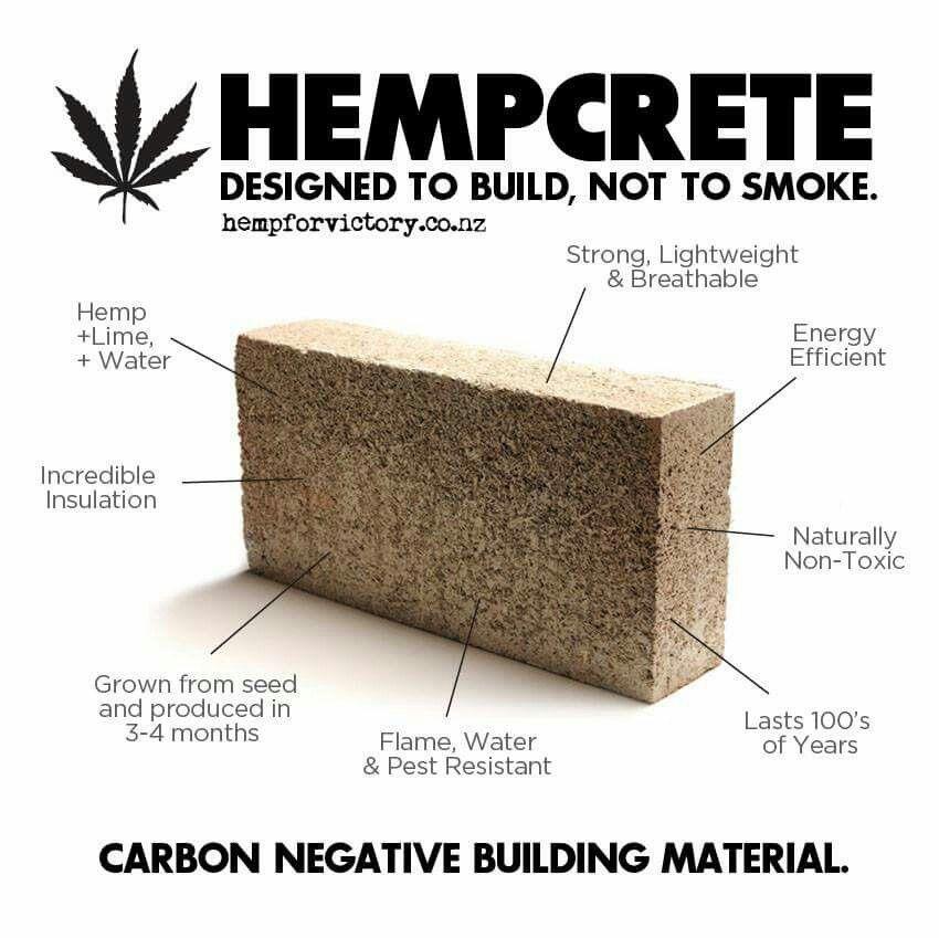 Properties of Hempcrete