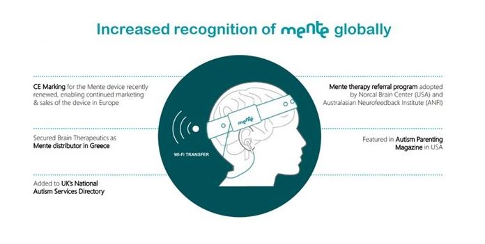 Neurotechs Mente technology