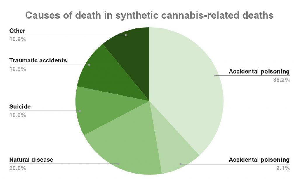 Synthetic cannabis deaths in Australia