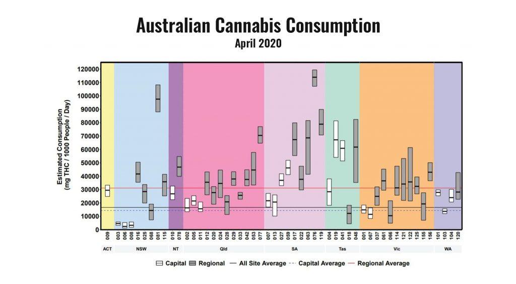 Aus Cannabis Consumption April 2020
