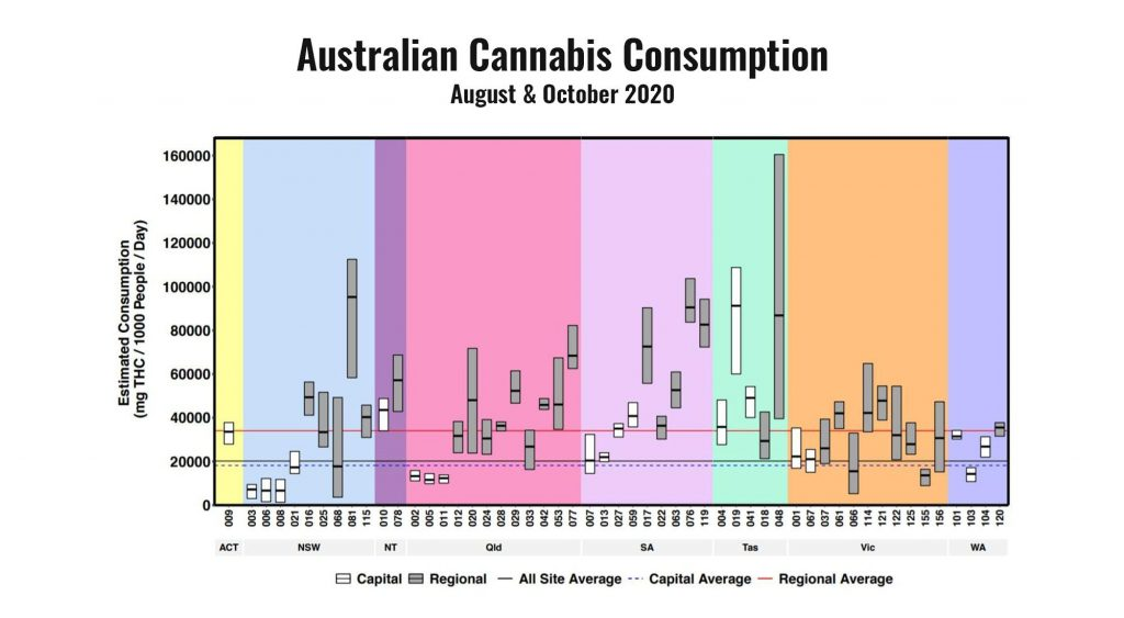 Aus Cannabis Consumption August and October 2020