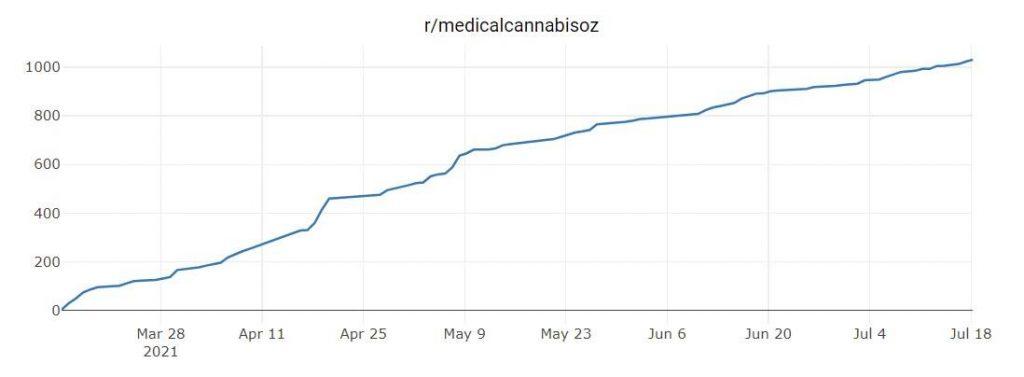 Medicalcannabisoz subscriber growth