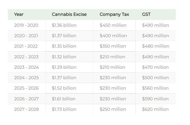 Revenue projects for regulated cannabis in Australia